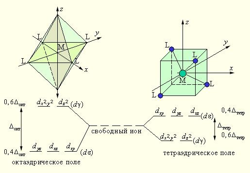 Теория кристаллического поля